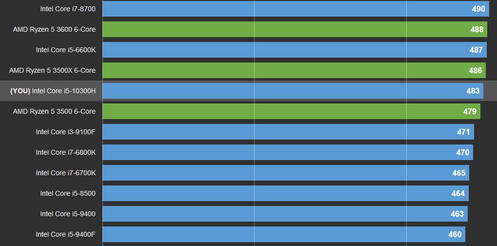 cpu-z single core